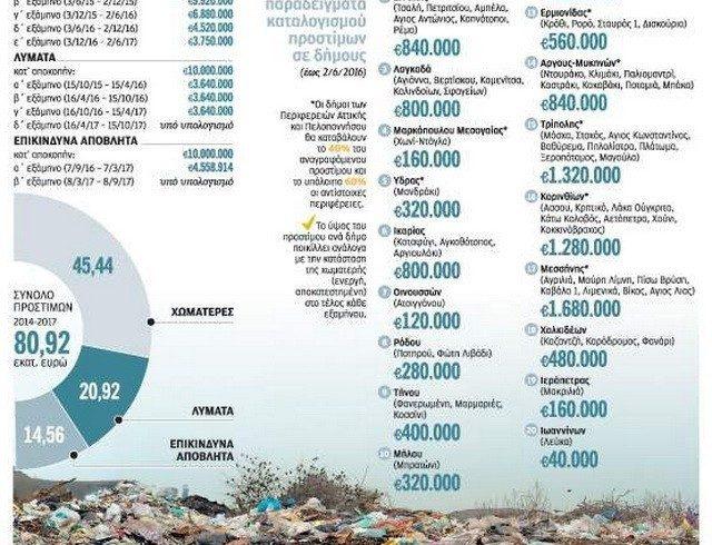 Οι Δήμοι θα πληρώσουν για τις παράνομες χωματερές – 440.000 ευρώ ο «λογαριασμός» για το Δήμο Αλεξανδρούπολης